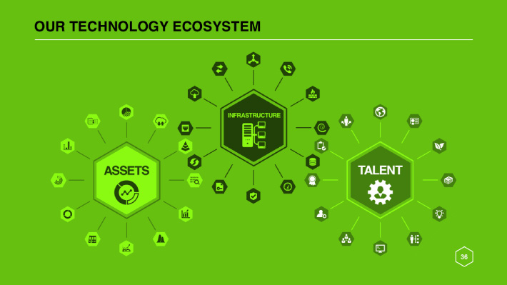 PowerPoint slide designed by Joel Mertz. There is a network depicted comprised of three large hexagons. Text reads, our technology ecosystem.